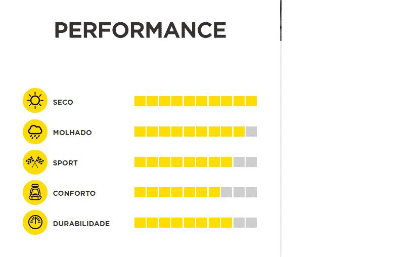 performance pneus pirelli pzero
